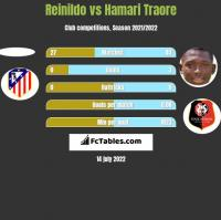 Reinildo vs Hamari Traore h2h player stats