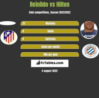 Reinildo vs Hilton h2h player stats