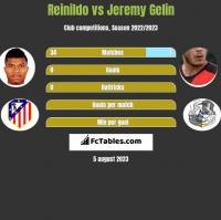 Reinildo vs Jeremy Gelin h2h player stats