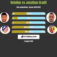 Reinildo vs Jonathan Gradit h2h player stats