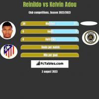 Reinildo vs Kelvin Adou h2h player stats