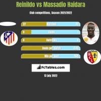 Reinildo vs Massadio Haidara h2h player stats