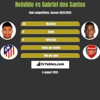 Reinildo vs Gabriel dos Santos h2h player stats