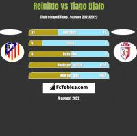 Reinildo vs Tiago Djalo h2h player stats
