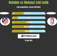 Reinildo vs Mehmet Zeki Celik h2h player stats