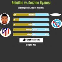 Reinildo vs Gerzino Nyamsi h2h player stats