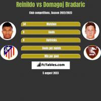 Reinildo vs Domagoj Bradaric h2h player stats
