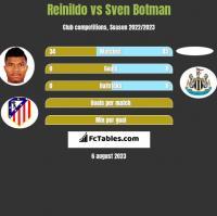 Reinildo vs Sven Botman h2h player stats