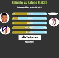 Reinildo vs Bafode Diakite h2h player stats