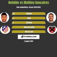 Reinildo vs Mathieu Goncalves h2h player stats