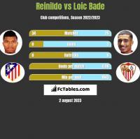 Reinildo vs Loic Bade h2h player stats
