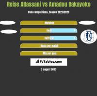 Reise Allassani vs Amadou Bakayoko h2h player stats