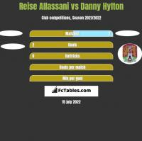 Reise Allassani vs Danny Hylton h2h player stats