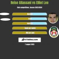 Reise Allassani vs Elliot Lee h2h player stats