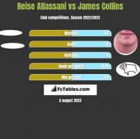 Reise Allassani vs James Collins h2h player stats
