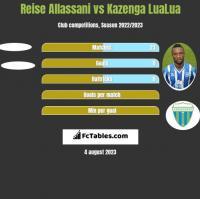 Reise Allassani vs Kazenga LuaLua h2h player stats