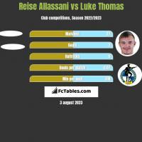 Reise Allassani vs Luke Thomas h2h player stats