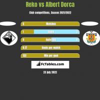 Reko vs Albert Dorca h2h player stats
