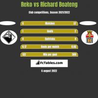 Reko vs Richard Boateng h2h player stats