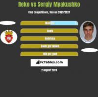 Reko vs Sergiy Myakushko h2h player stats