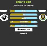 Reko vs Mula h2h player stats