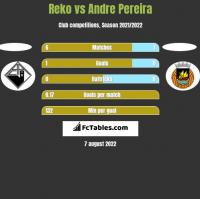 Reko vs Andre Pereira h2h player stats