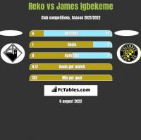 Reko vs James Igbekeme h2h player stats