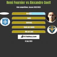 Remi Fournier vs Alexandre Coeff h2h player stats