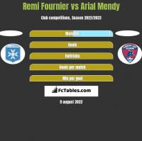 Remi Fournier vs Arial Mendy h2h player stats