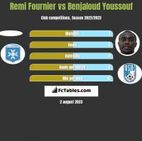 Remi Fournier vs Benjaloud Youssouf h2h player stats