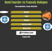 Remi Fournier vs Francois Bellugou h2h player stats