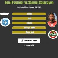Remi Fournier vs Samuel Souprayen h2h player stats
