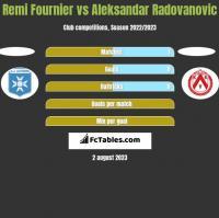 Remi Fournier vs Aleksandar Radovanovic h2h player stats
