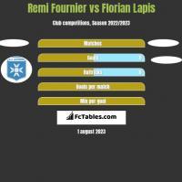 Remi Fournier vs Florian Lapis h2h player stats