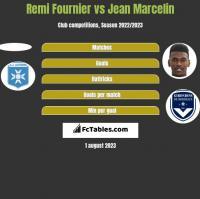 Remi Fournier vs Jean Marcelin h2h player stats