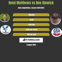 Remi Matthews vs Ben Alnwick h2h player stats