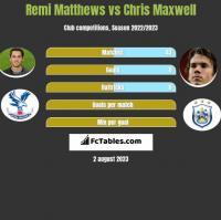 Remi Matthews vs Chris Maxwell h2h player stats