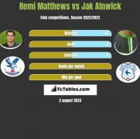 Remi Matthews vs Jak Alnwick h2h player stats