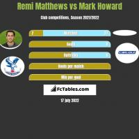 Remi Matthews vs Mark Howard h2h player stats
