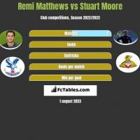 Remi Matthews vs Stuart Moore h2h player stats