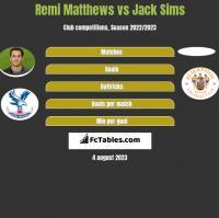 Remi Matthews vs Jack Sims h2h player stats
