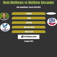 Remi Matthews vs Matthew Alexander h2h player stats