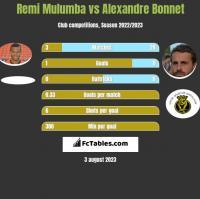 Remi Mulumba vs Alexandre Bonnet h2h player stats