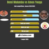 Remi Mulumba vs Amos Youga h2h player stats