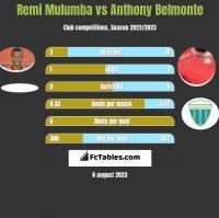 Remi Mulumba vs Anthony Belmonte h2h player stats