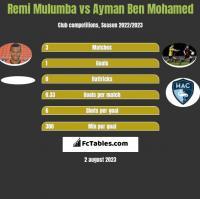 Remi Mulumba vs Ayman Ben Mohamed h2h player stats
