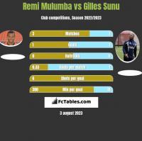 Remi Mulumba vs Gilles Sunu h2h player stats