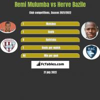 Remi Mulumba vs Herve Bazile h2h player stats