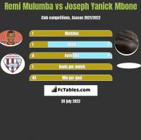 Remi Mulumba vs Joseph Yanick Mbone h2h player stats