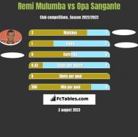 Remi Mulumba vs Opa Sangante h2h player stats